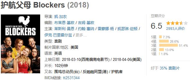 《护航父母》 Blockers (2018) 720P/1080P 百度网盘迅雷下载