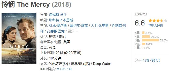 《怜悯》The Mercy (2018) 720P/1080P 百度网盘迅雷下载