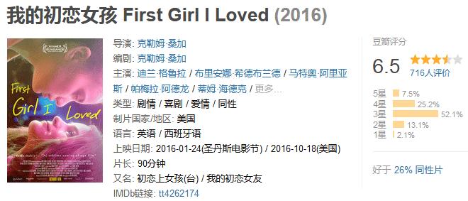 《我的初恋女孩》First Girl I Loved (2018) 720P/1080P 百度网盘迅雷下载