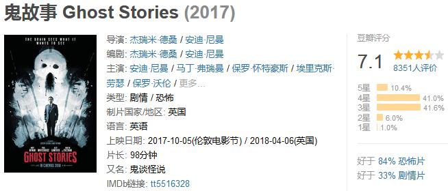 《鬼故事》Ghost Stories (2017) 720P/1080P 百度网盘迅雷下载