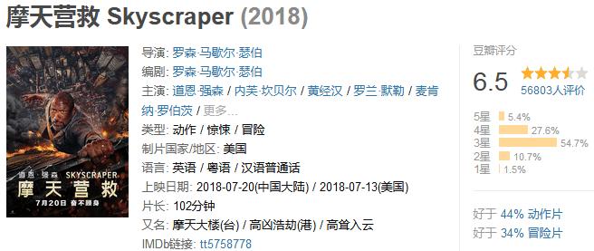 《摩天营救》Skyscraper (2018) 720P/1080P 百度网盘迅雷下载