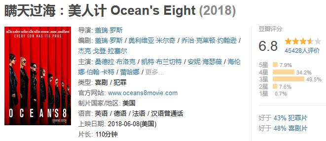 《瞒天过海:美人计》Ocean's Eight (2018) 720P/1080P 百度网盘迅雷下载