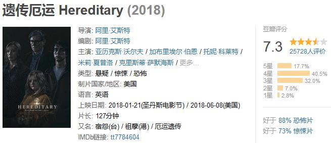 《遗传厄运》Hereditary (2018) 720P/1080P 百度网盘迅雷下载